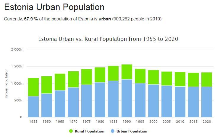 Estonia Urban Population