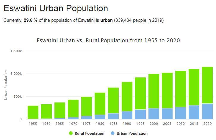 Eswatini Urban Population