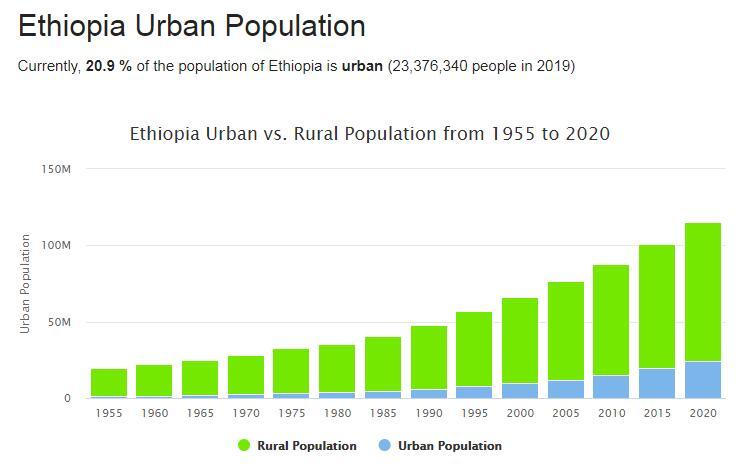Ethiopia Urban Population