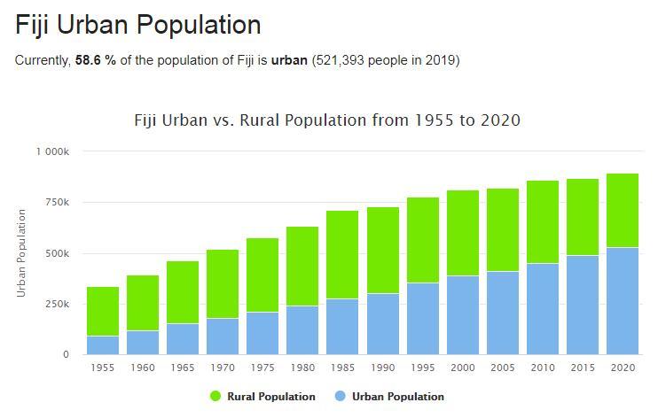 Fiji Urban Population