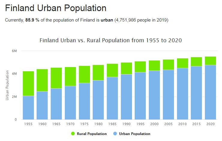 Finland Urban Population