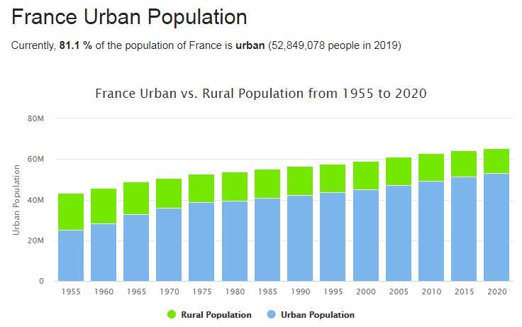 France Urban Population