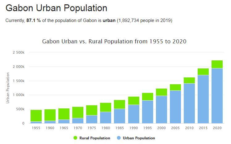 Gabon Urban Population