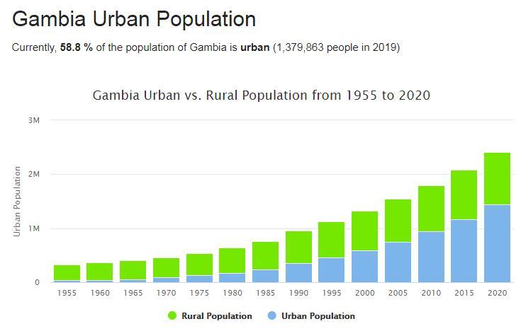 Gambia Urban Population
