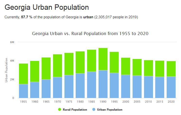 Georgia Urban Population