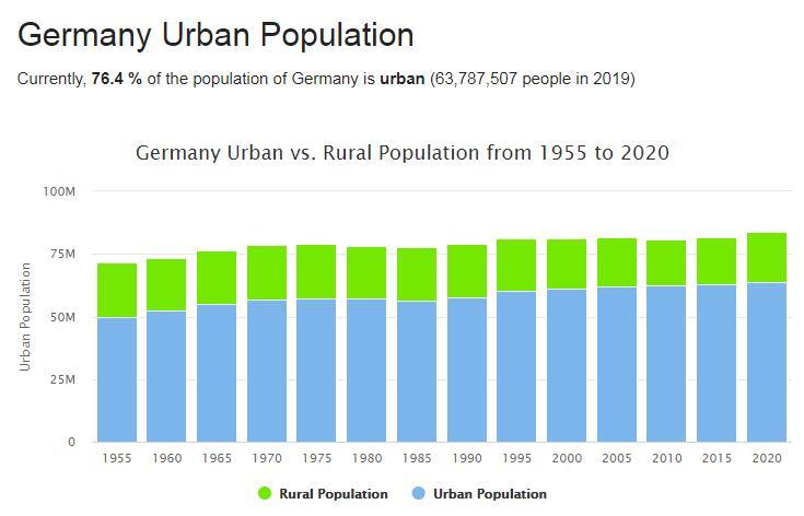 Germany Urban Population
