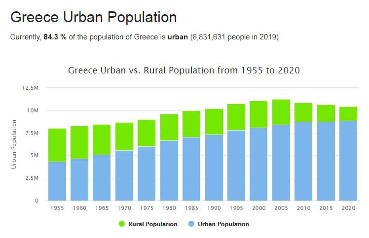 Greece Urban Population
