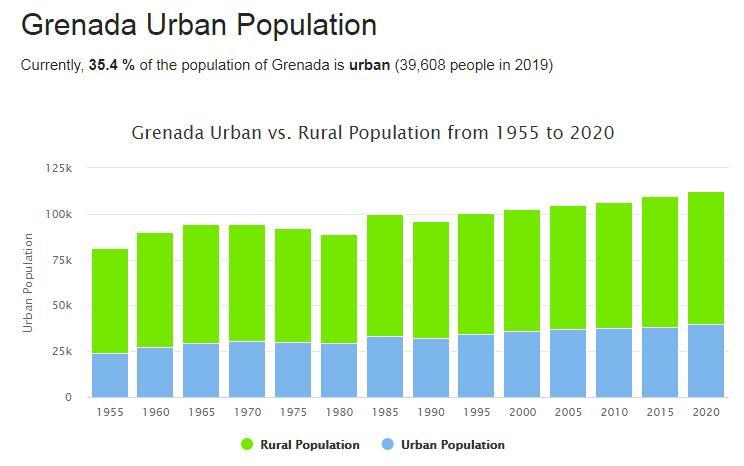 Grenada Urban Population