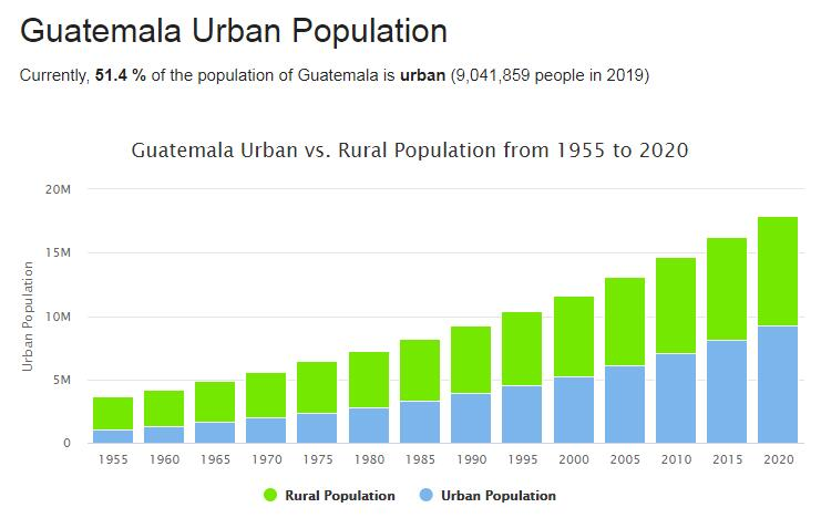 Guatemala Urban Population