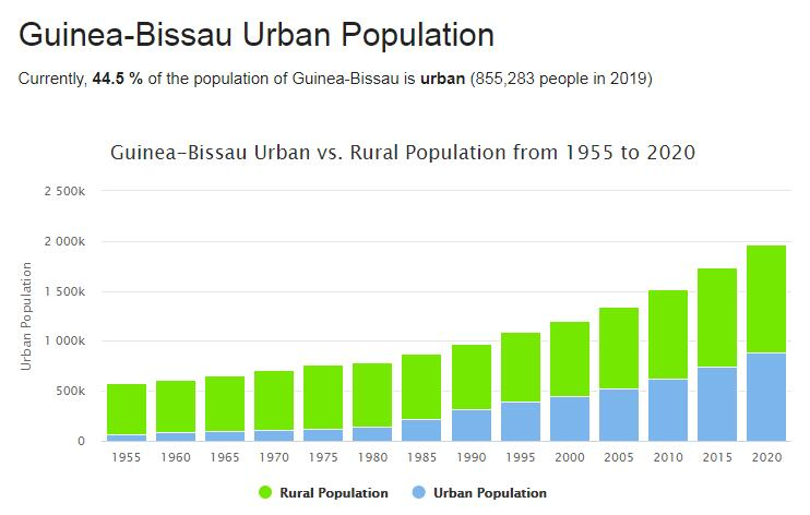 Guinea-Bissau Urban Population