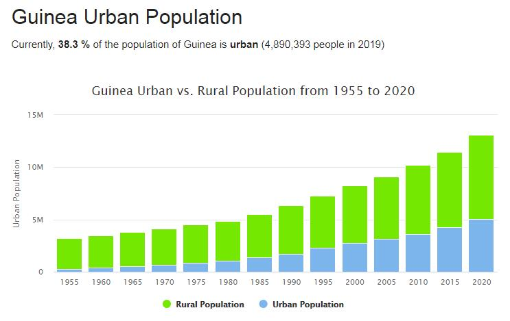 Guinea Urban Population