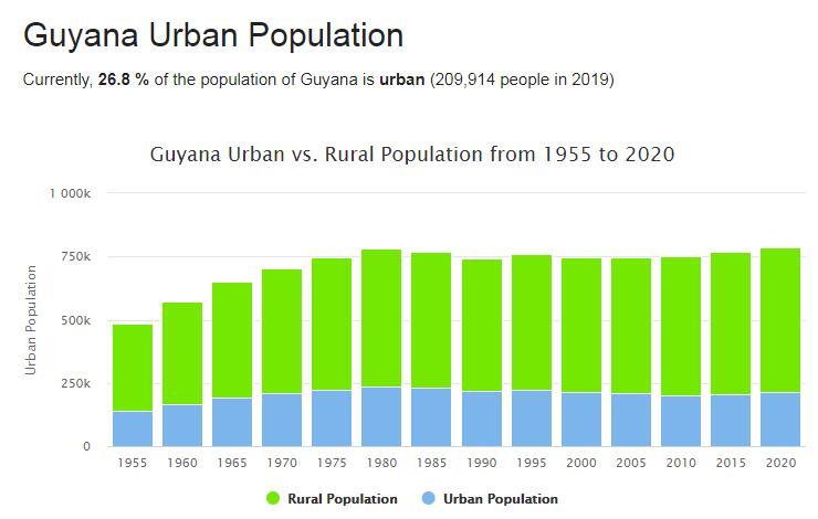 Guyana Urban Population