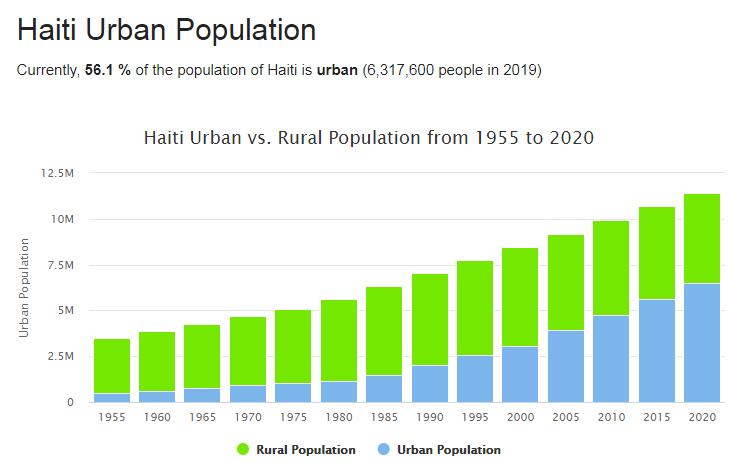 Haiti Urban Population