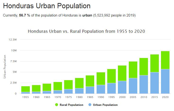 Honduras Urban Population