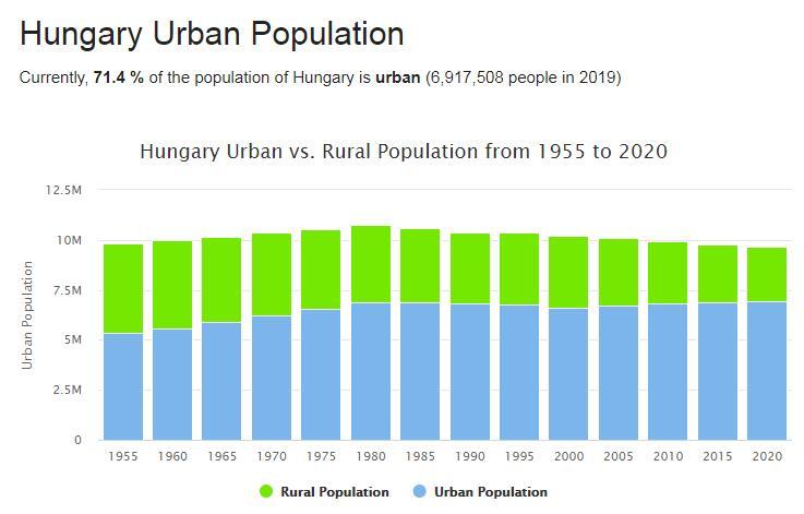 Hungary Urban Population