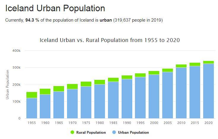 Iceland Urban Population