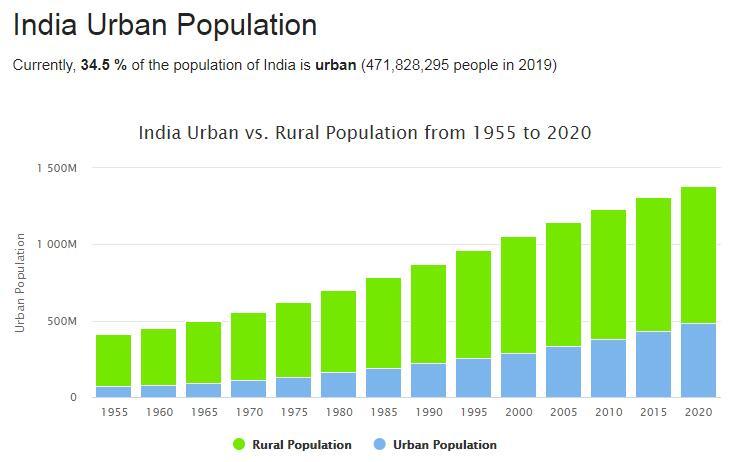 India Urban Population