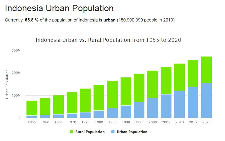 Indonesia Urban Population