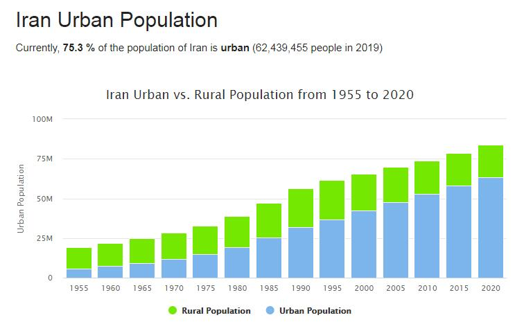 Iran Urban Population