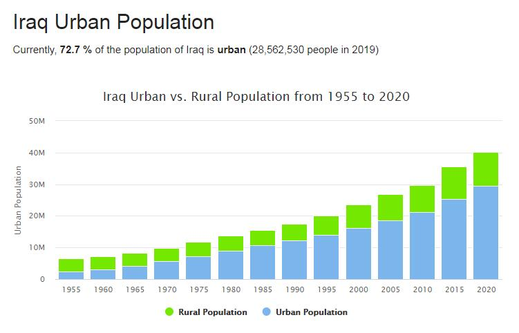 Iraq Urban Population