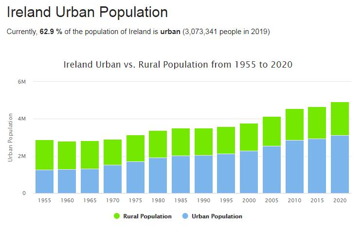 Ireland Urban Population