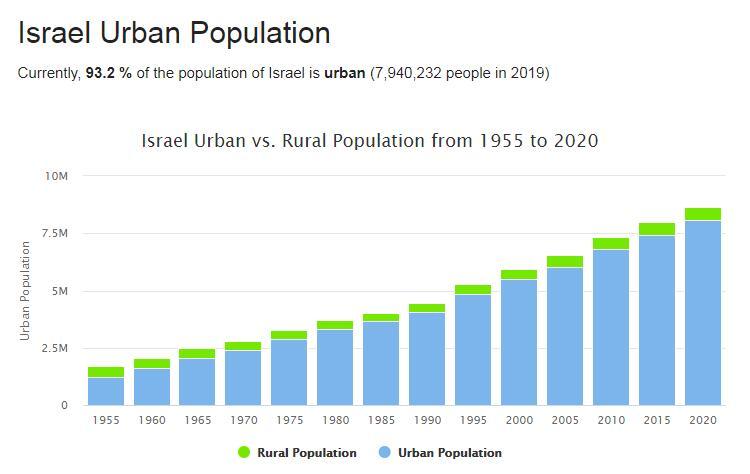 Israel Urban Population