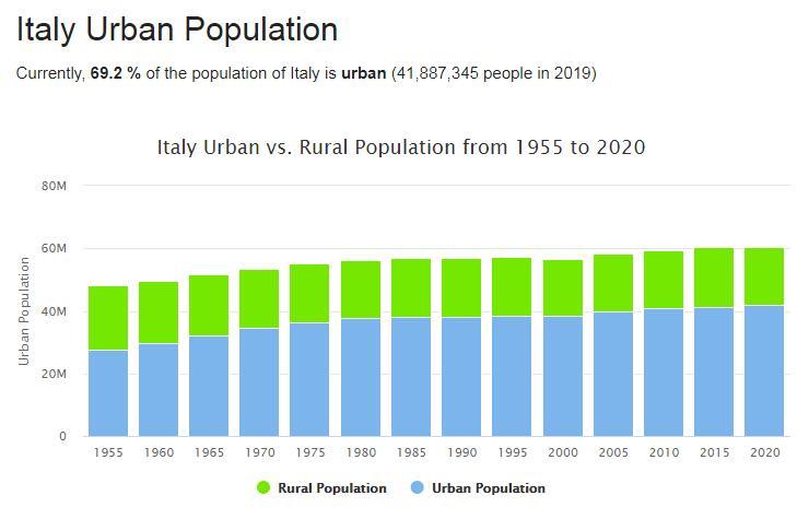 Italy Urban Population