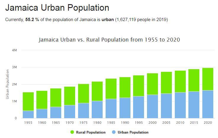 Jamaica Urban Population