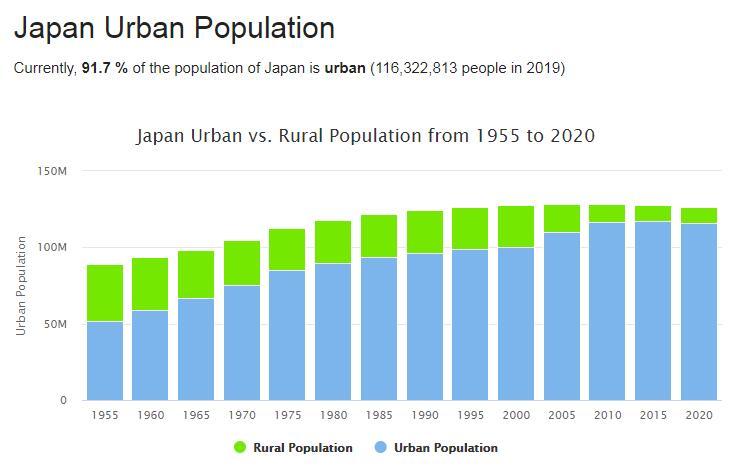Japan Urban Population