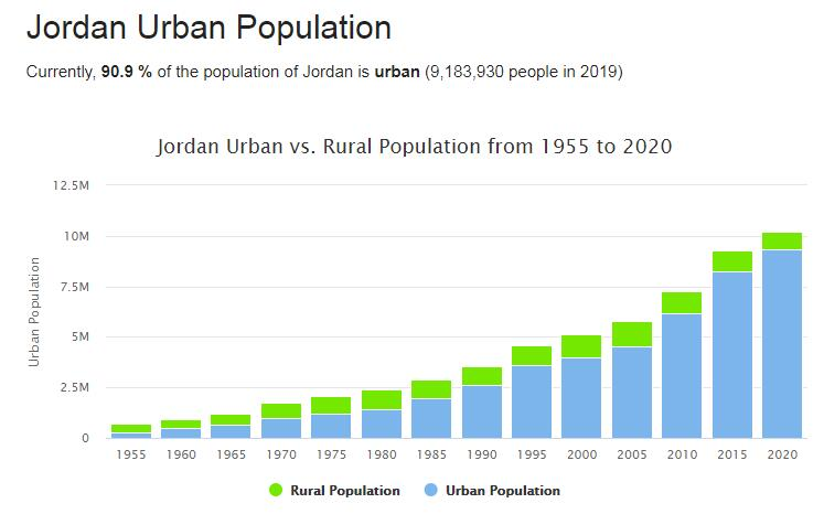 Jordan Urban Population