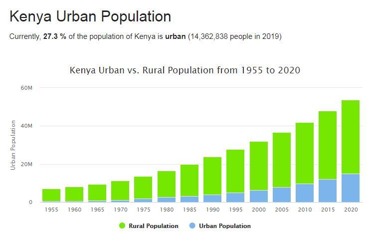 Kenya Urban Population