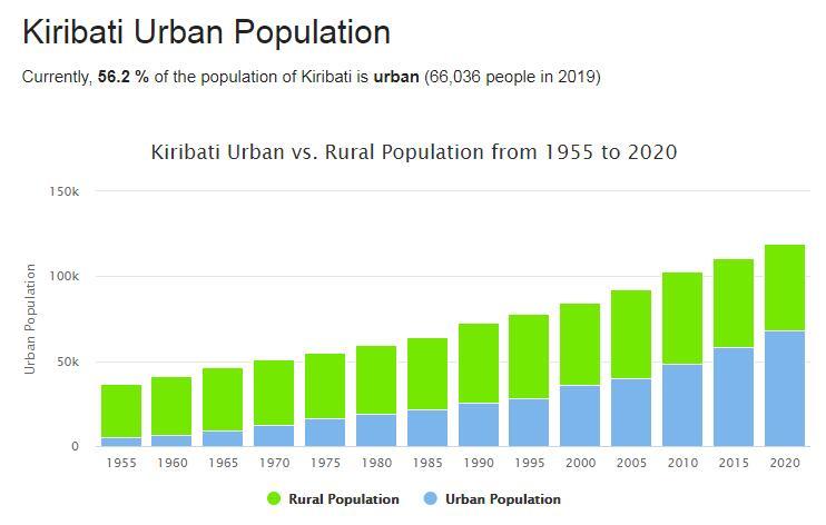 Kiribati Urban Population
