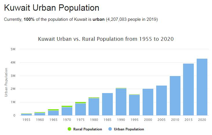 Kuwait Urban Population