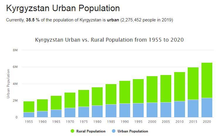 Kyrgyzstan Urban Population