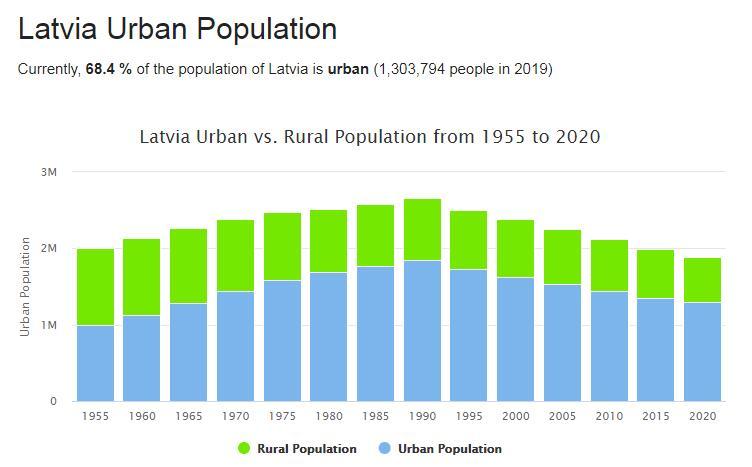 Latvia Urban Population