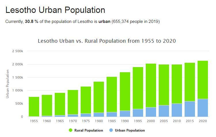 Lesotho Urban Population