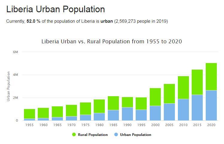 Liberia Urban Population