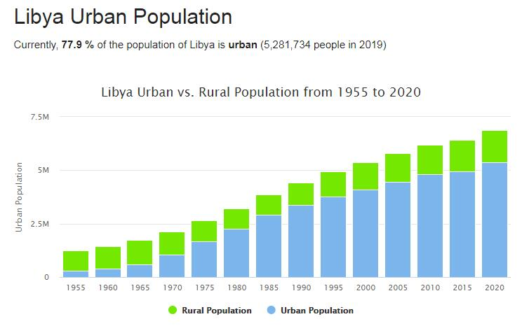 Libya Urban Population