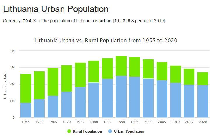 Lithuania Urban Population