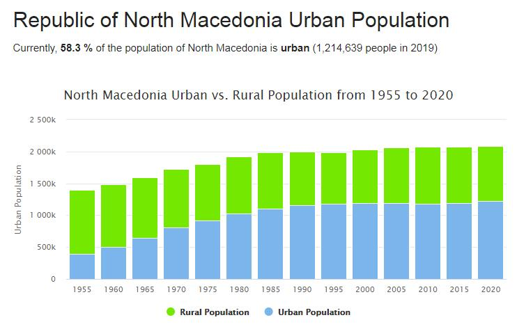 Macedonia Urban Population