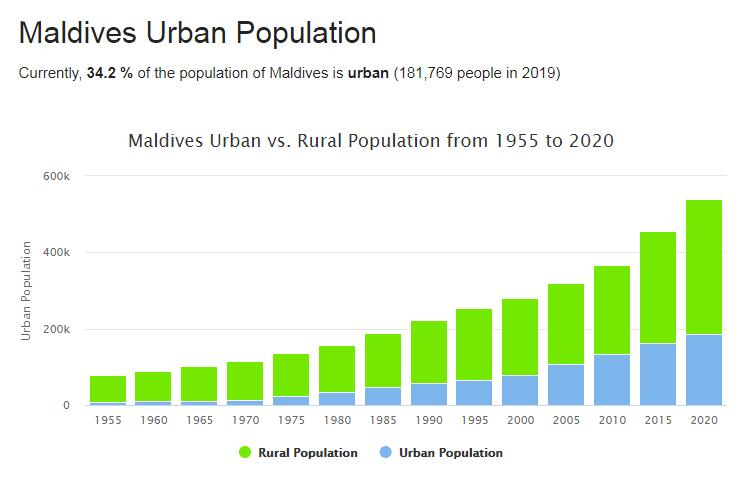 Maldives Urban Population