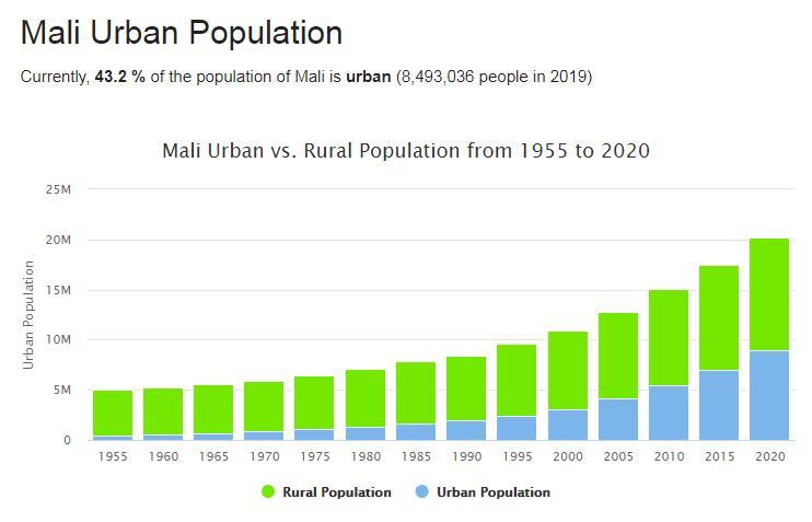 Mali Urban Population