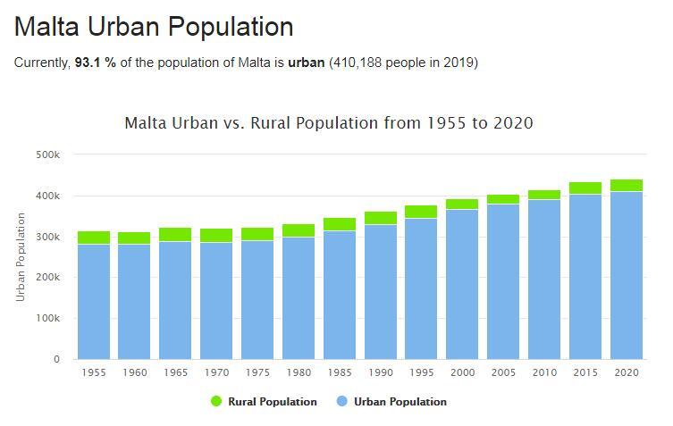 Malta Urban Population