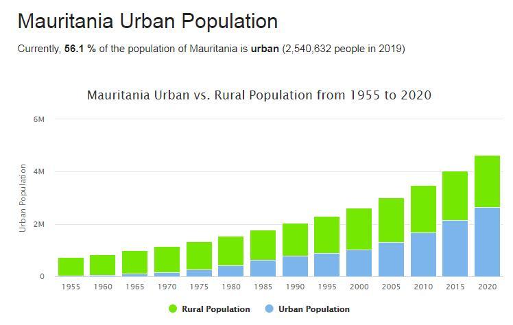 Mauritania Urban Population