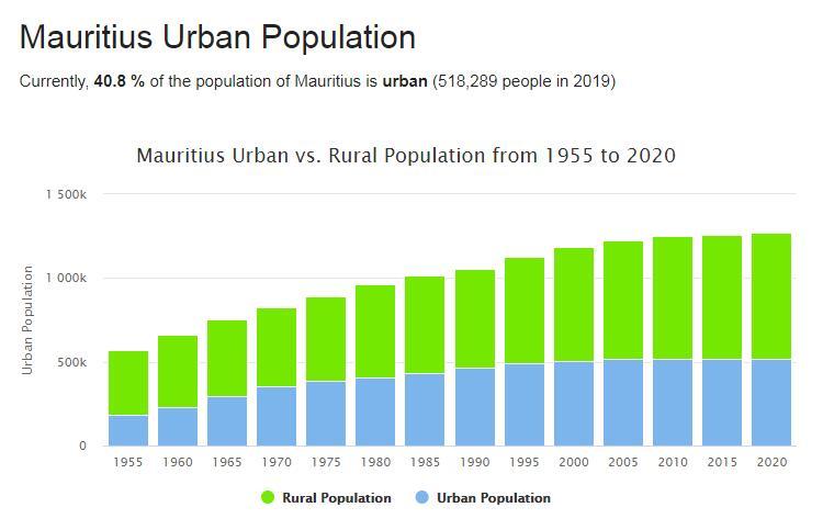 Mauritius Urban Population