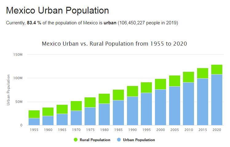 Mexico Urban Population