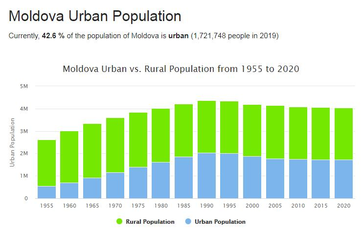 Moldova Urban Population