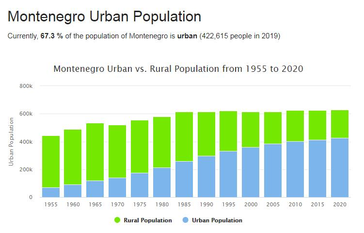 Montenegro Urban Population