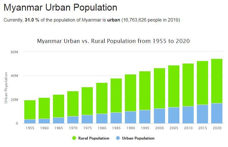 Myanmar Urban Population