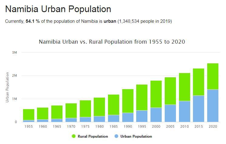 Namibia Urban Population